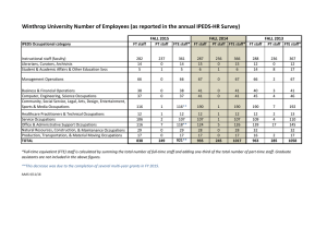 Winthrop University Number of Employees (as reported in the annual IPEDS‐HR Survey)