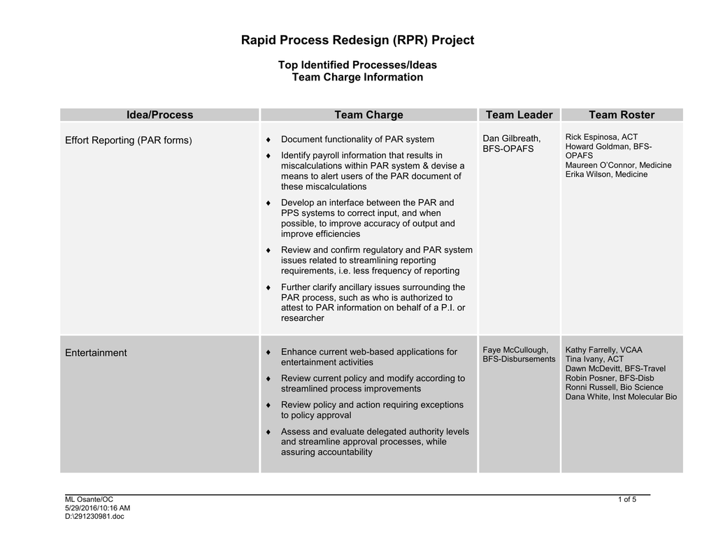 796d0f4e252 Rapid Process Redesign (RPR) Project Top Identified Processes Ideas Team  Charge Information
