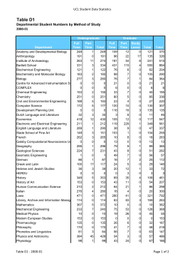 Table D1 UCL Student Data Statistics 2000-01