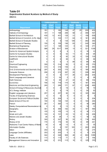 Table D1 UCL Student Data Statistics 2010-11