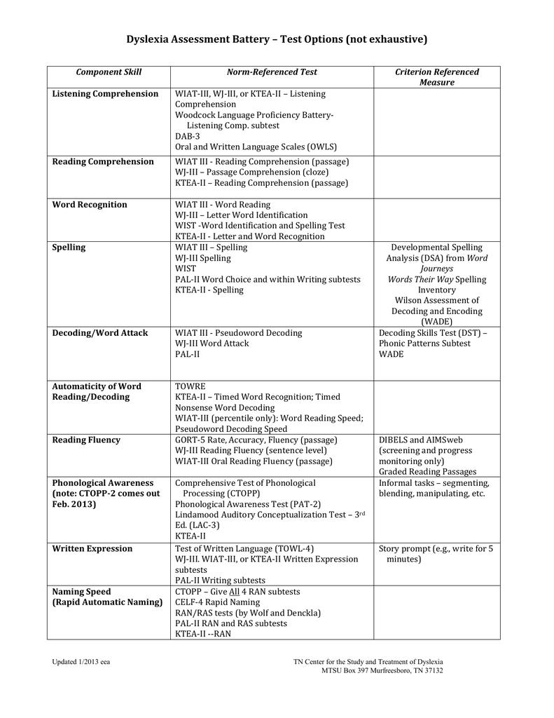 Dyslexia assessment battery test options not exhaustive ibookread Read Online