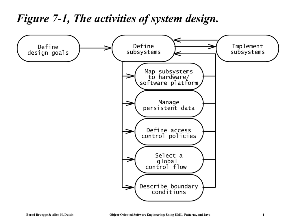 Figure 7 1 The Activities Of System Design