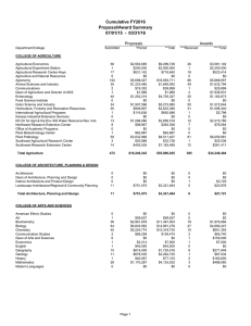 Cumulative FY2016 Proposal/Award Summary 07/01/15  -  03/31/16 Proposals