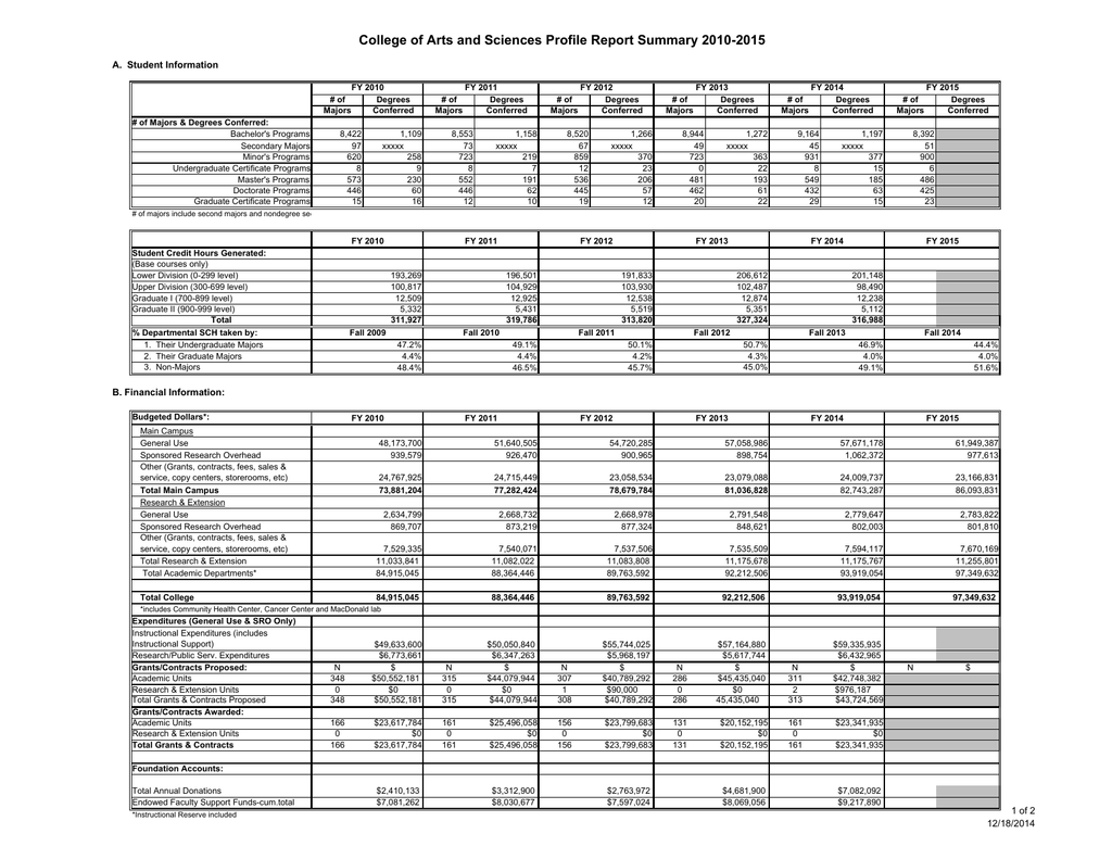 College Of Arts And Sciences Profile Report Summary 2010 2015