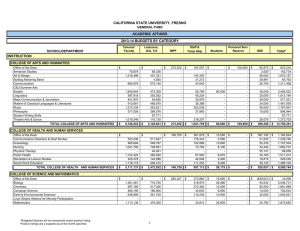 CALIFORNIA STATE UNIVERSITY, FRESNO ACADEMIC AFFAIRS 2013-14 BUDGETS BY CATEGORY INSTRUCTION