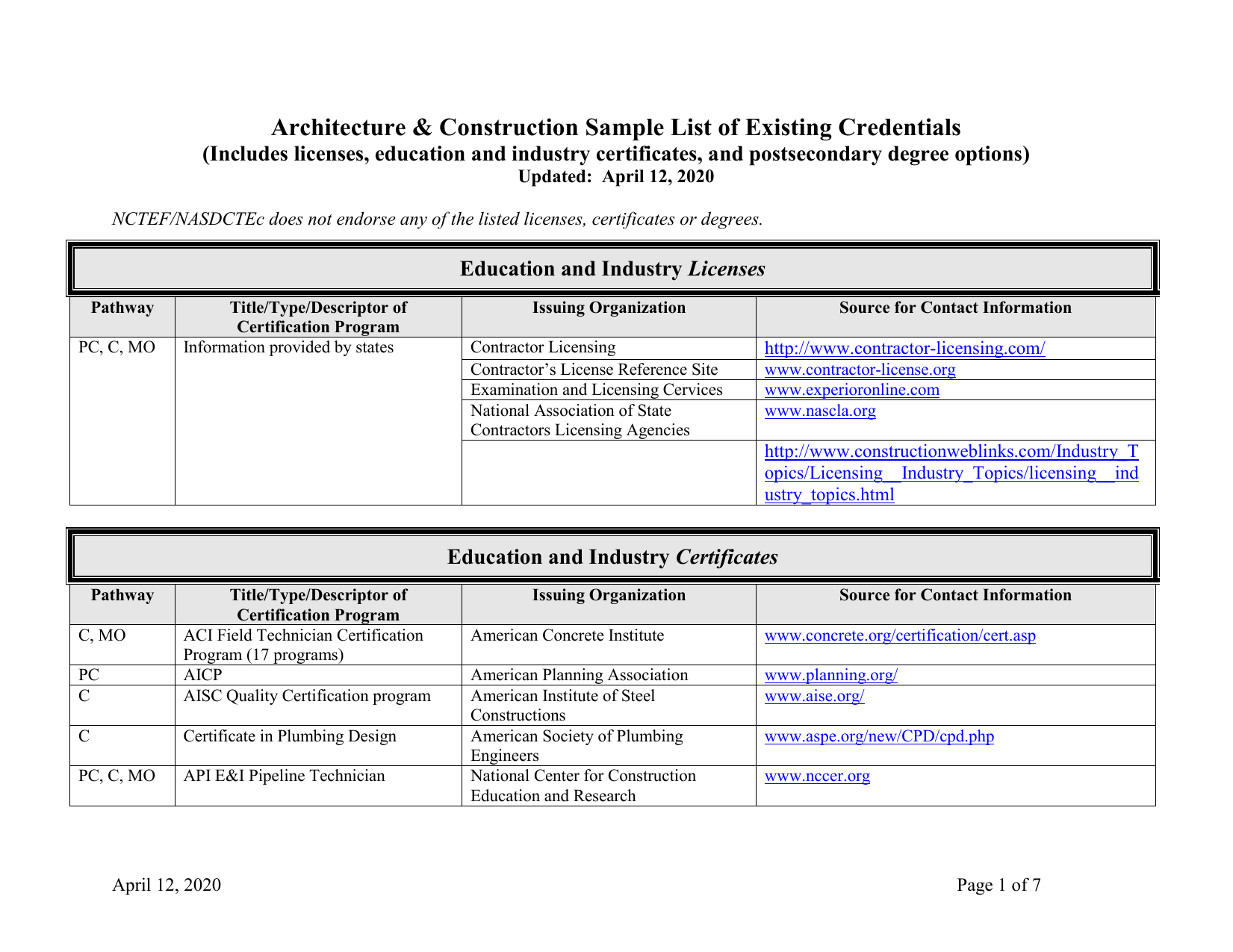 Architecture Construction Sample List Of Existing Credentials Licenses