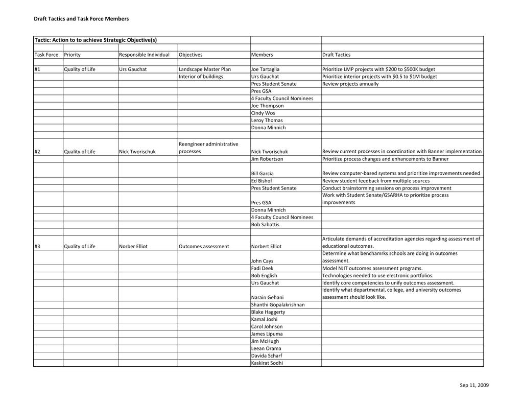 Draft Tactics And Task Force Members