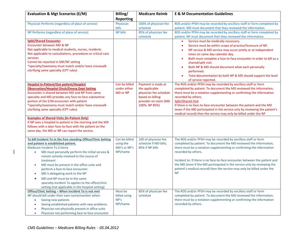 Evaluation & Mgt Scenarios (E/M) Billing/ Medicare Reimb E & M ...