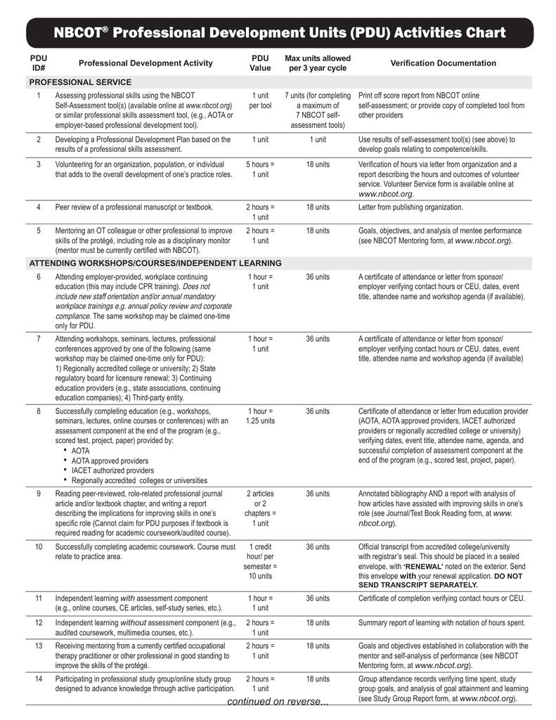 Nbcot Professional Development Units Pdu Activities Chart