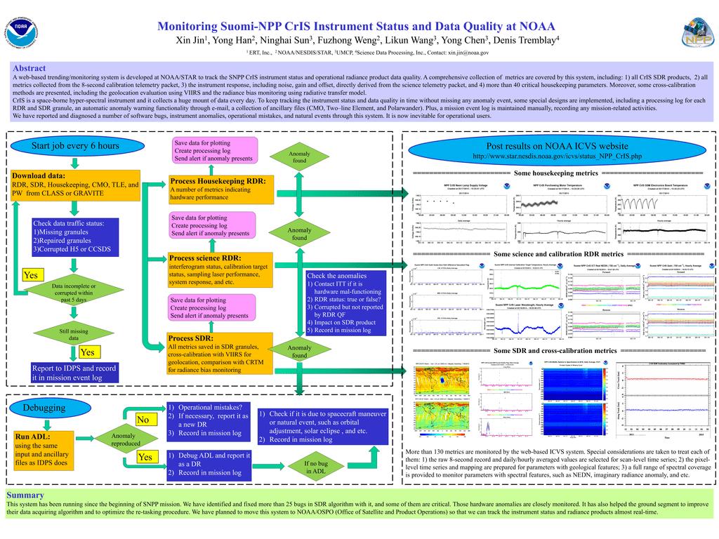 Monitoring Suomi-NPP CrIS Instrument Status and Data Quality