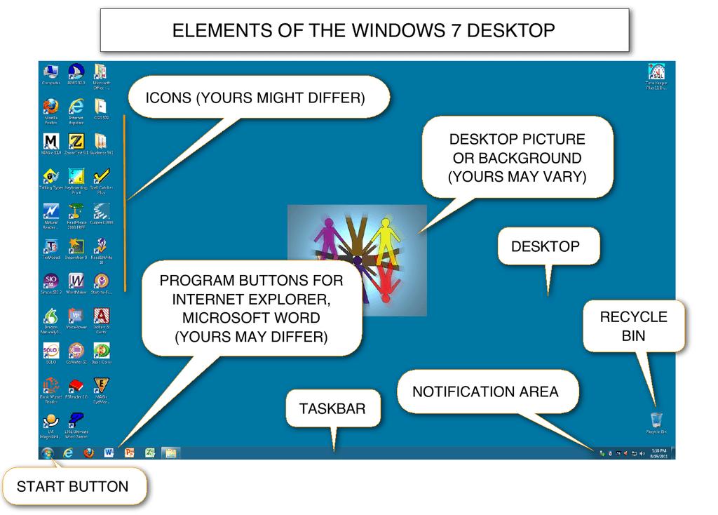 Elements Of The Windows 7 Desktop