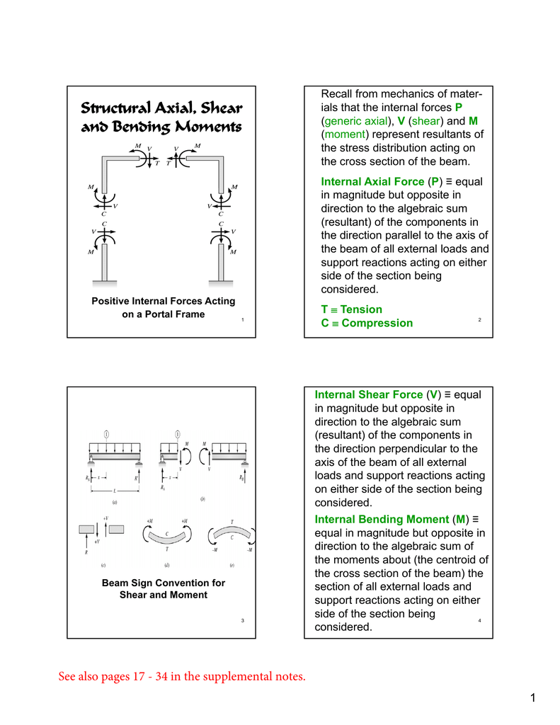 Structural Axial Shear And Bending Moments Moment Diagram Distributed Load Question 9 The Shape Of