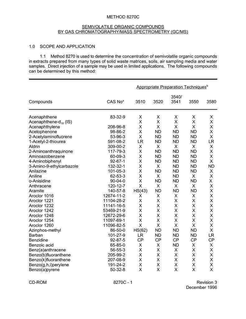 METHOD 8270C SEMIVOLATILE ORGANIC COMPOUNDS BY GAS
