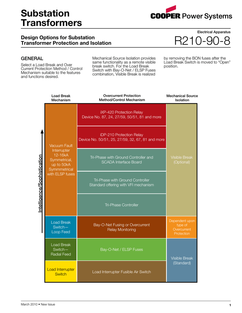 R210-90-8 Substation Transformers Design Options for Substation
