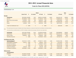 2011-2012 Actual Financial data Totals for Plano ISD (043910) Receipts