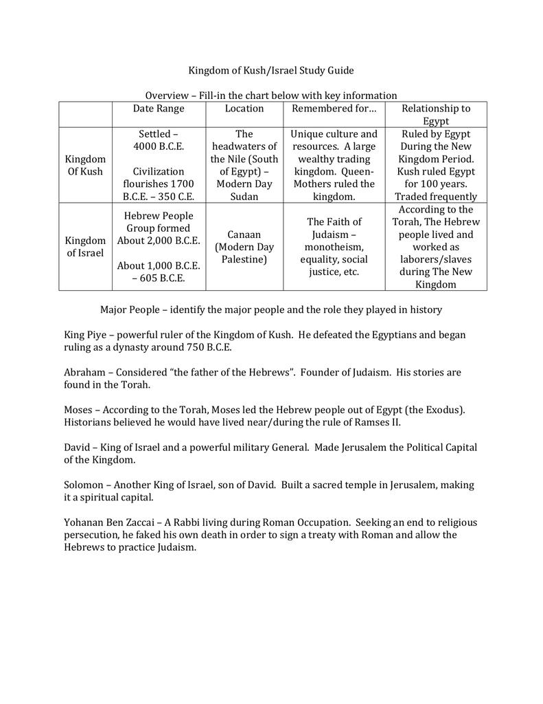 Kingdom of Kush/Israel Study Guide Date Range