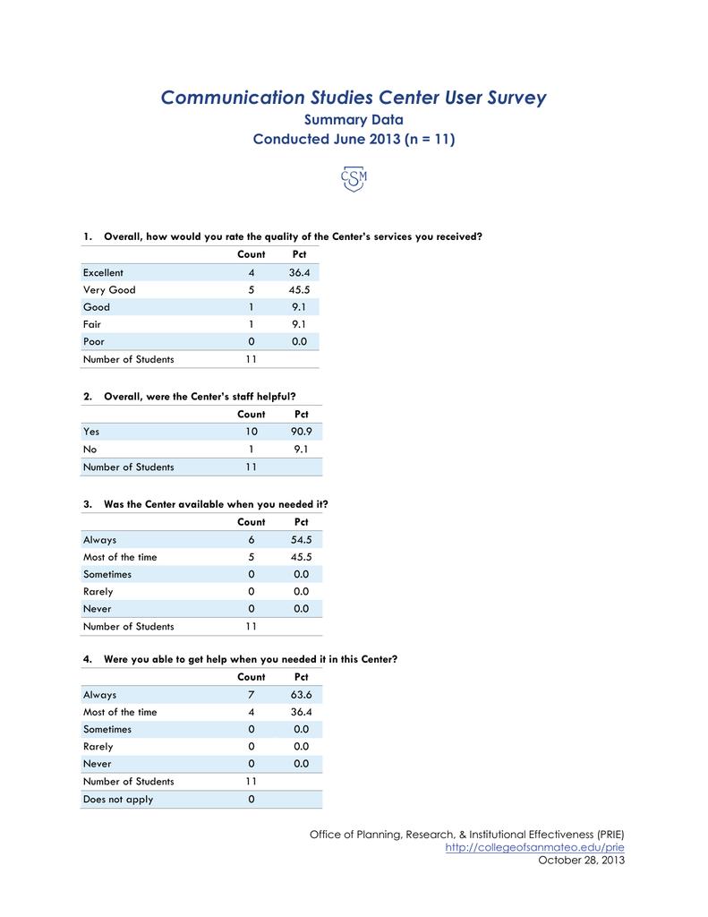 Communication Studies Center Survey User