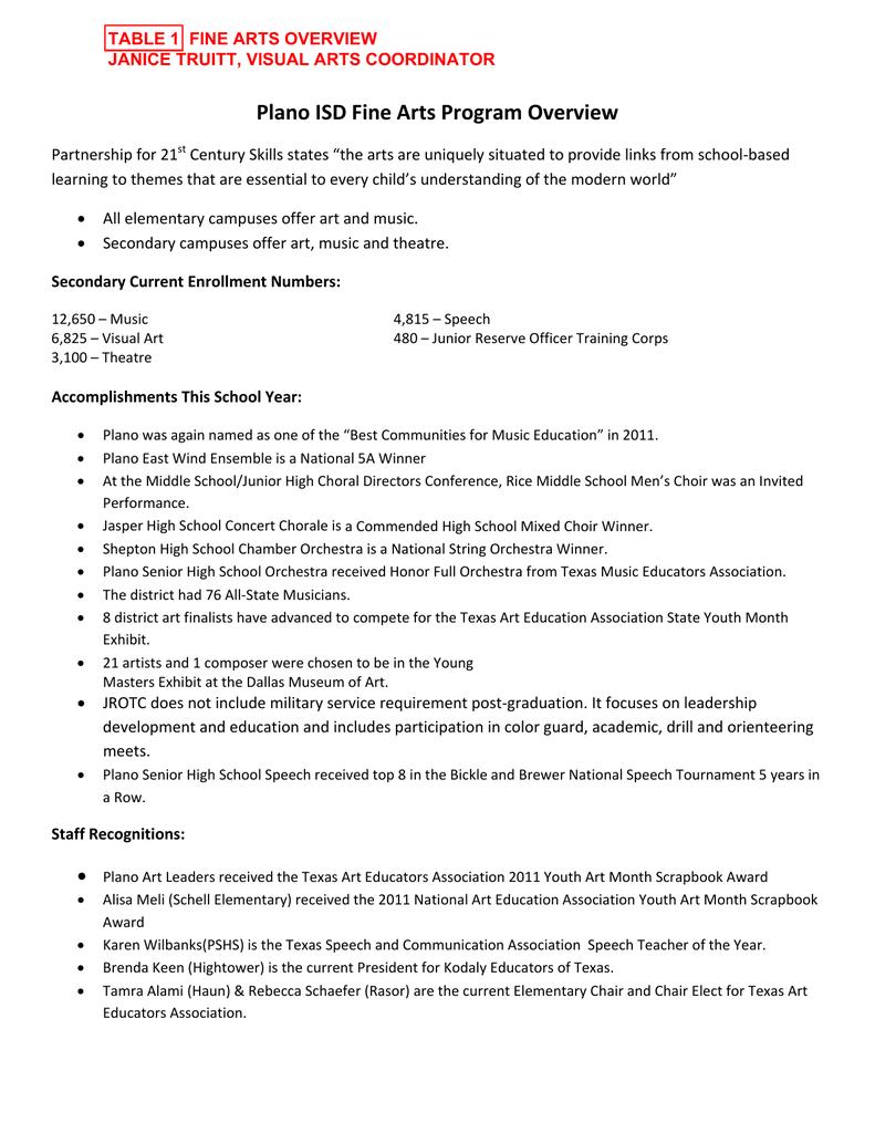 Plano ISD Fine Arts Program Overview