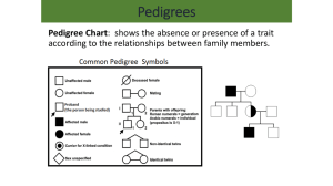 Pedigrees Pedigree Chart according to the relationships between family members.