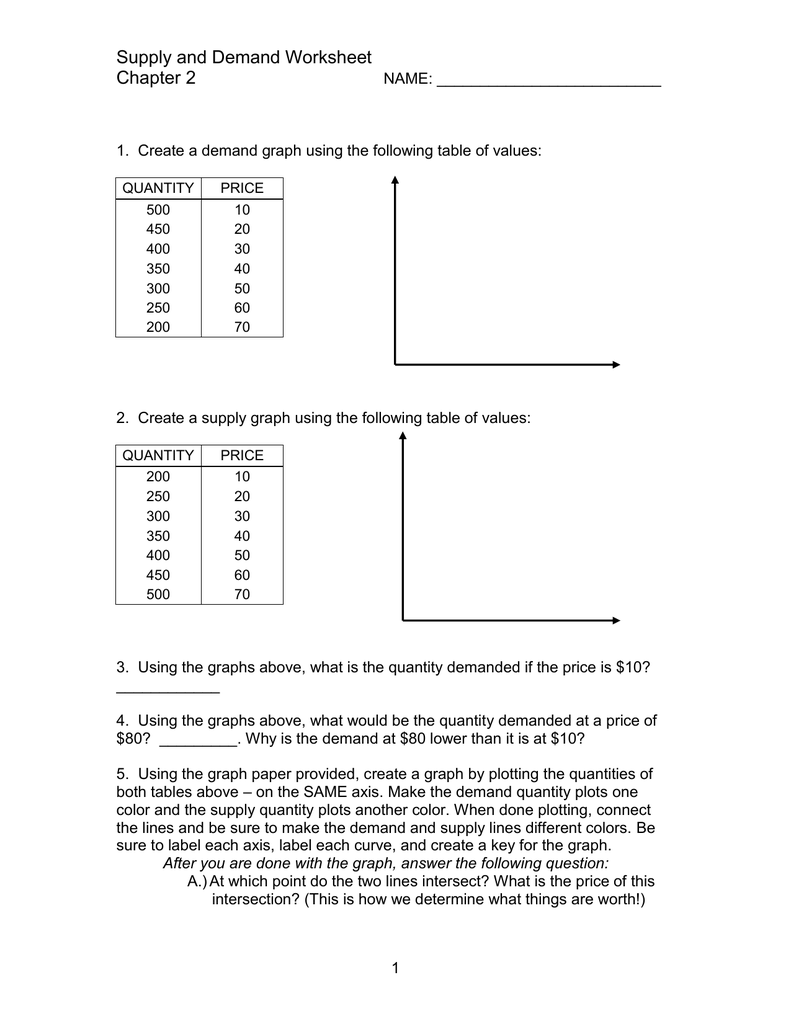 Supply and Demand Worksheet Chapter 2