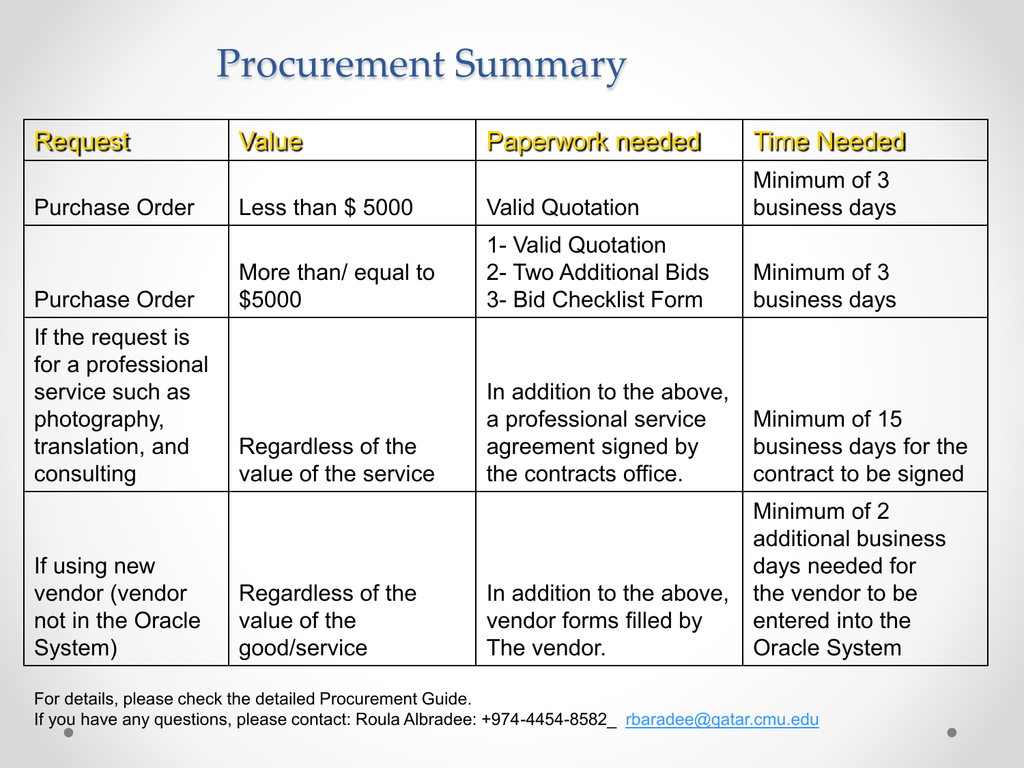 purchase order template for translation services  Procurement Summary Request Value Paperwork needed