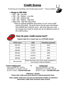 Credit Scores Range is 300-850