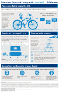 Schroders Economic Infographic Nov 2015 Recession fears worry the US