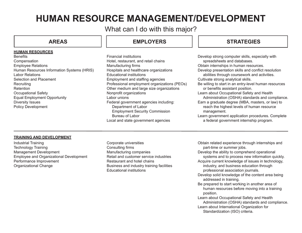 HUMAN RESOURCE MANAGEMENT/DEVELOPMENT What can I do with this major?  STRATEGIES AREAS