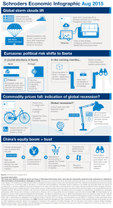 Schroders Economic Infographic Aug 2015 Global storm clouds lift