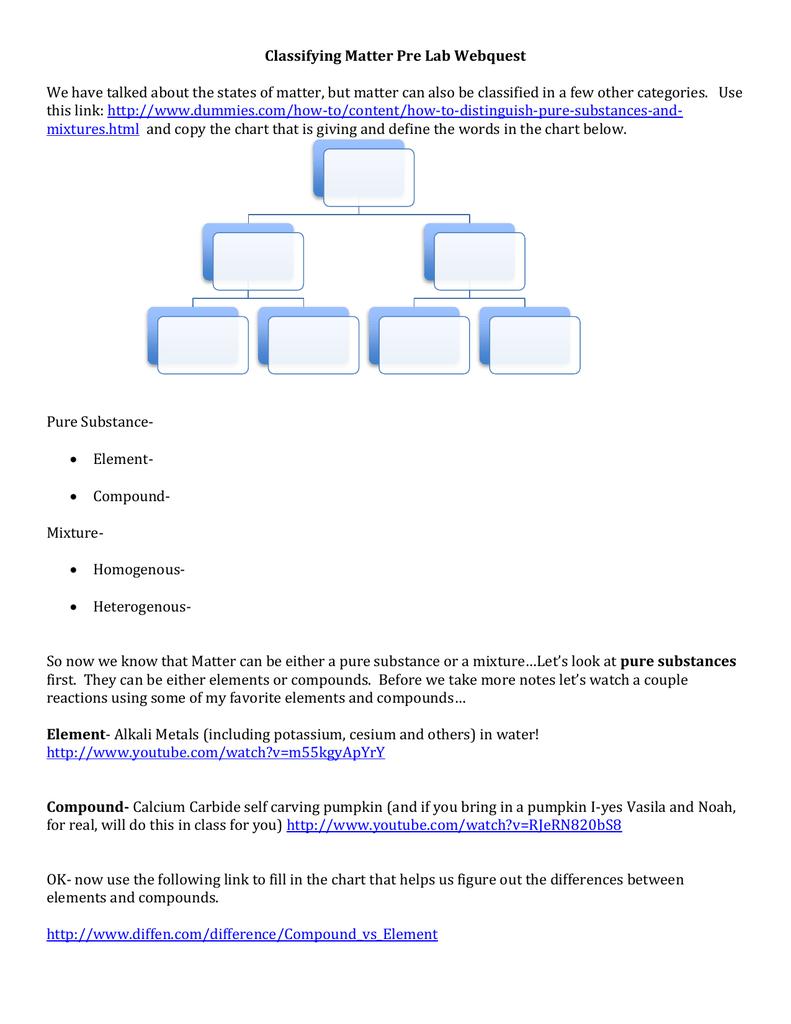 Classifying Matter Pre Lab Webquest