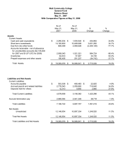 Mott Community College General Fund Balance Sheet May 31,  2007