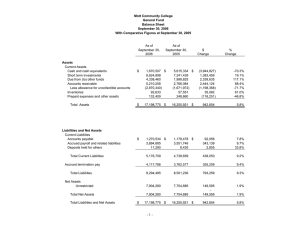 Mott Community College General Fund Balance Sheet September 30, 2006