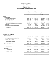 Mott Community College General Fund Balance Sheet August 31, 2005