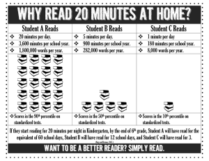 Why Read 20 Minutes at Home? Student A Reads Student B Reads