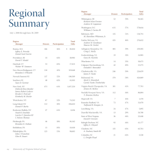 Regional Summary July 1, 2008 through June 30, 2009