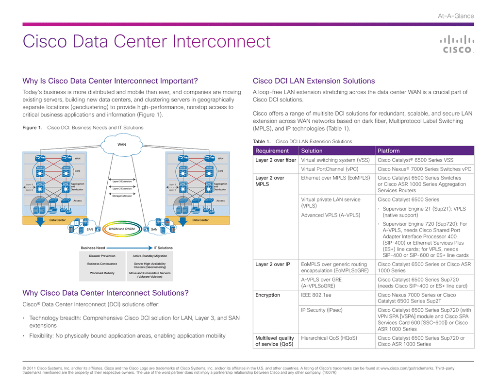 Cisco Data Center Interconnect Why Is Cisco Data Center