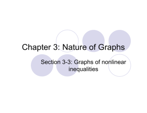 Chapter 3: Nature of Graphs Section 3-3: Graphs of nonlinear inequalities