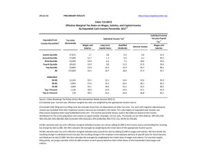 23-Jun-15 PRELIMINARY RESULTS Individual Income Tax plus Payroll