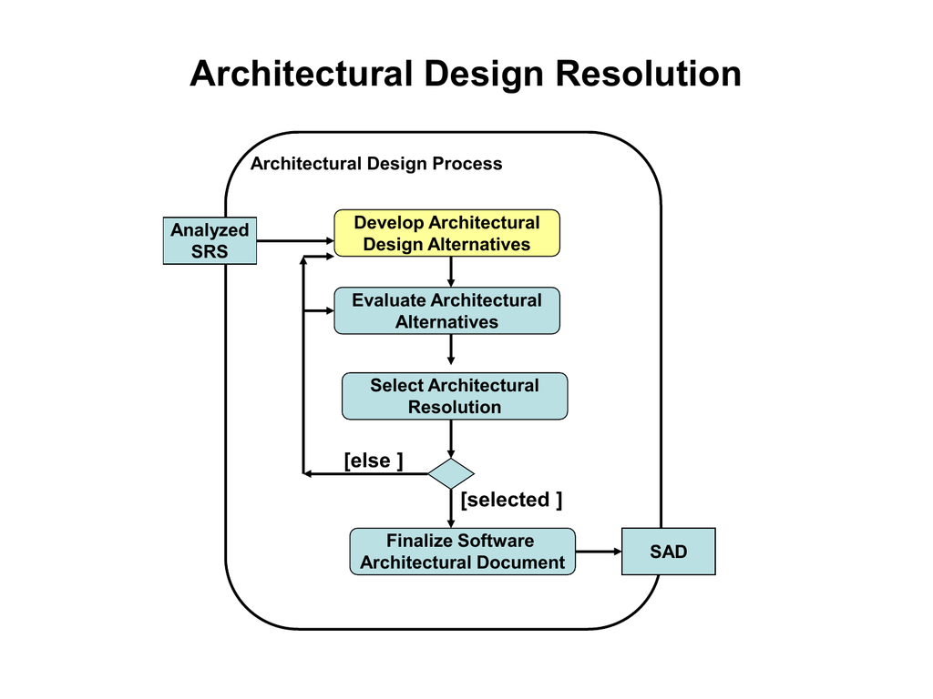 Software Architecture Design Resolution Chapter 10