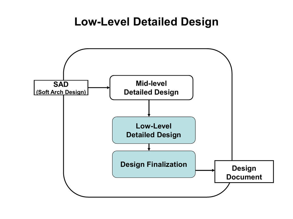 Software Low Level Design Operation Specification Chap 14