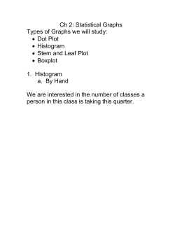 Ch 2: Statistical Graphs Types of Graphs we will study: Dot Plot Histogram