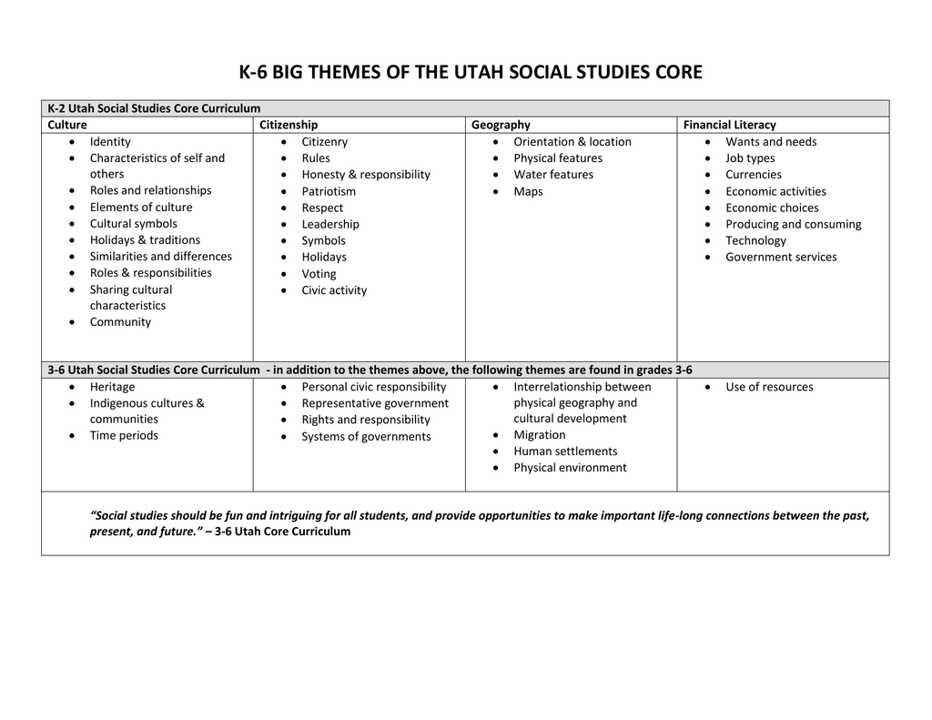 characteristics of social studies curriculum