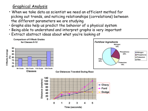 Graphical Analysis •
