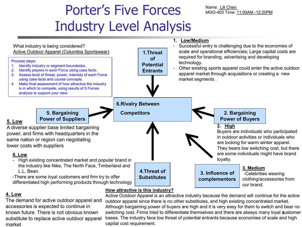 porters five forces under armour