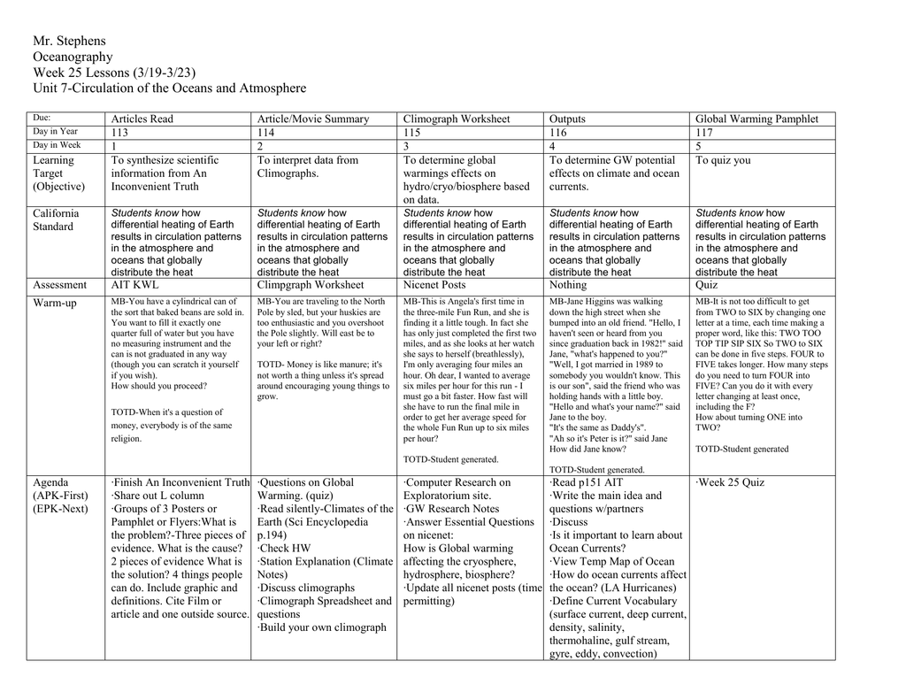 Worksheets Climograph Worksheet week 25