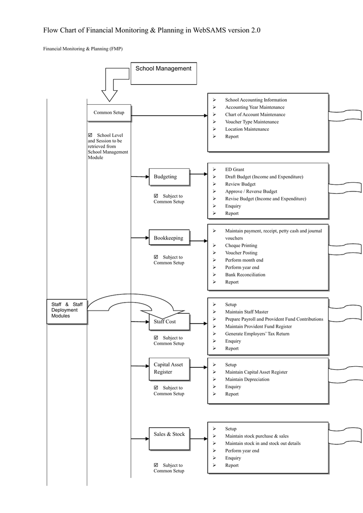 Flow Chart Of Financial Monitoring Planning In Websams Version