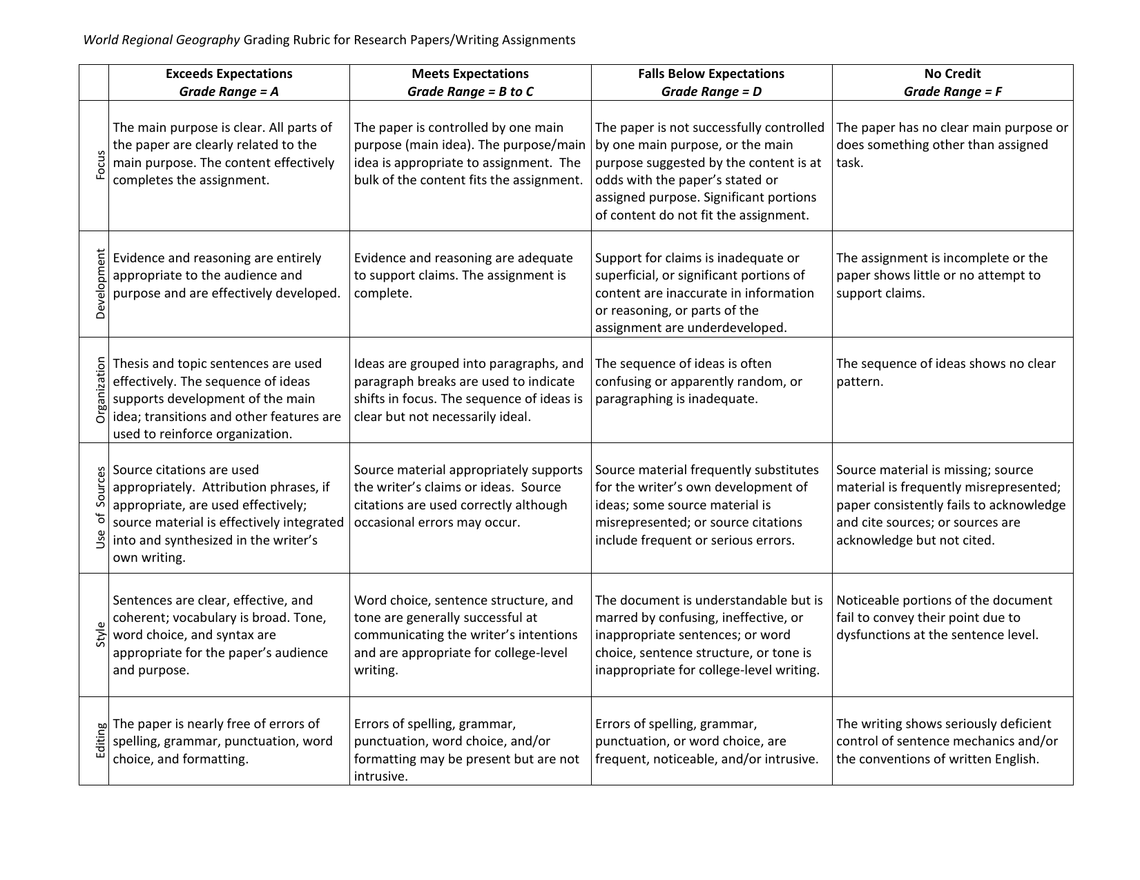 assignment rubric example