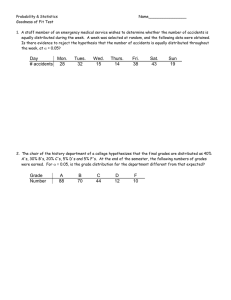Worksheet on Chi-Square Goodness of Fit