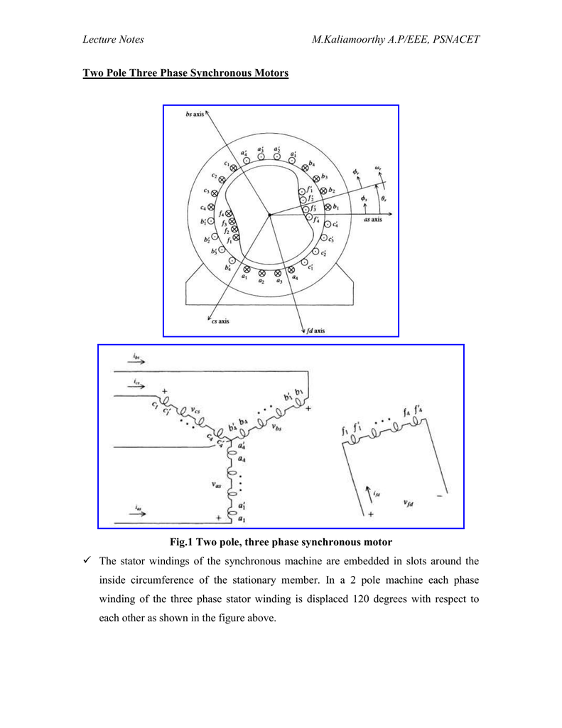 Symmetrical Synchronous Machine per phase machine inductance and MMF Waveforms
