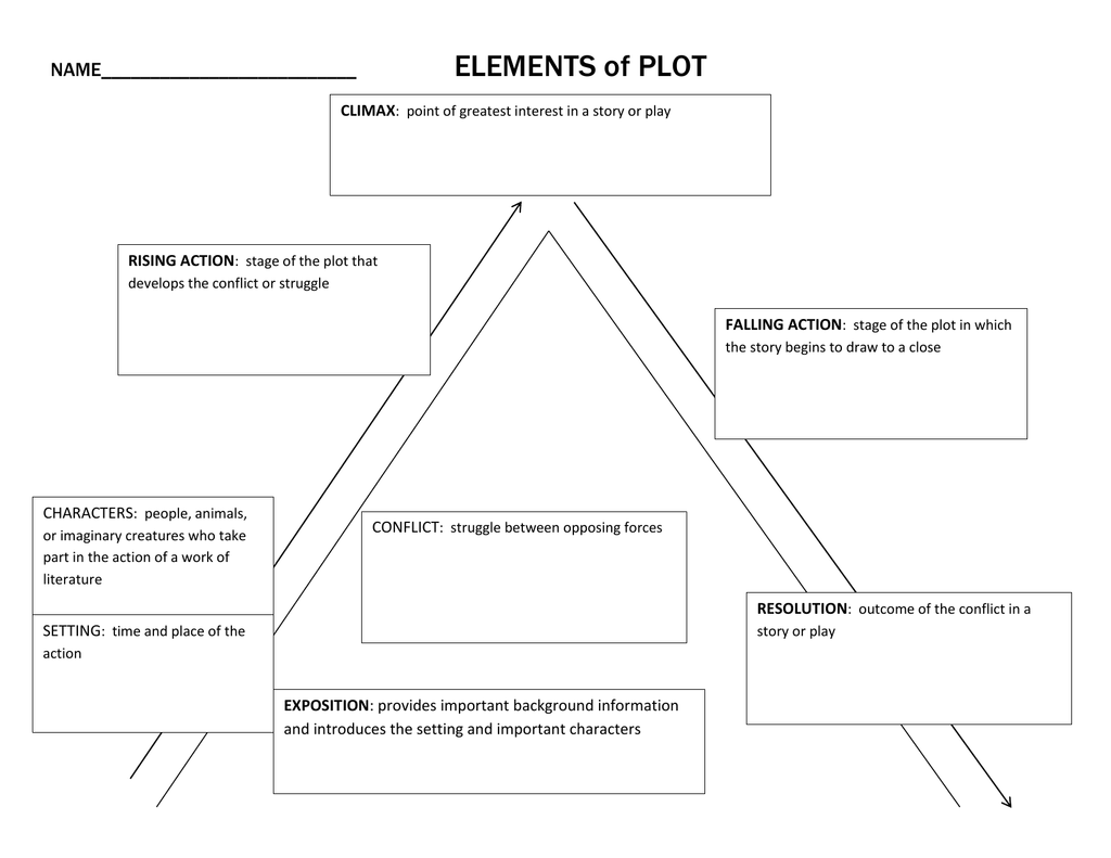 ELEMENTS of PLOT NAME__________________________ CLIMAX